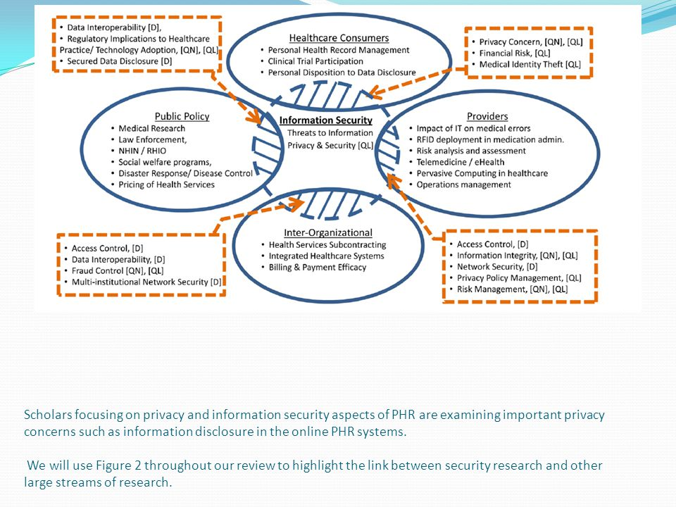 Scholars focusing on privacy and information security aspects of PHR are examining important privacy concerns such as information disclosure in the online PHR systems.