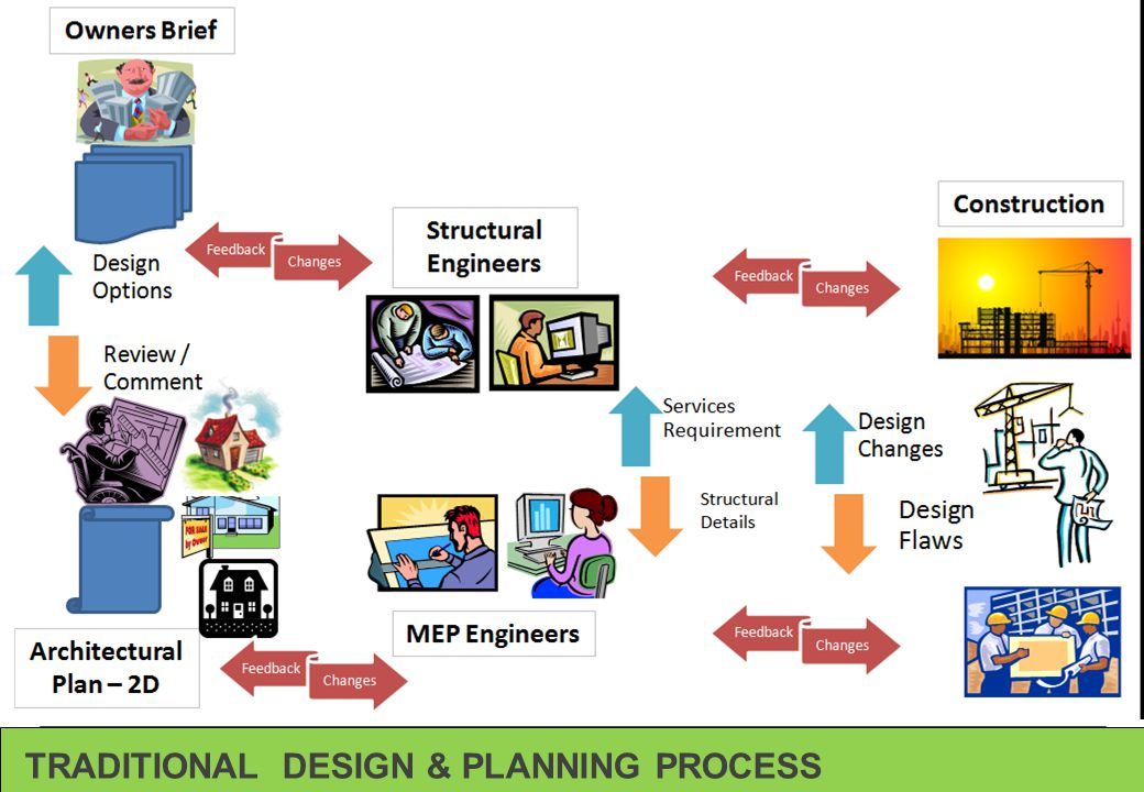 TRADITIONAL DESIGN & PLANNING PROCESS