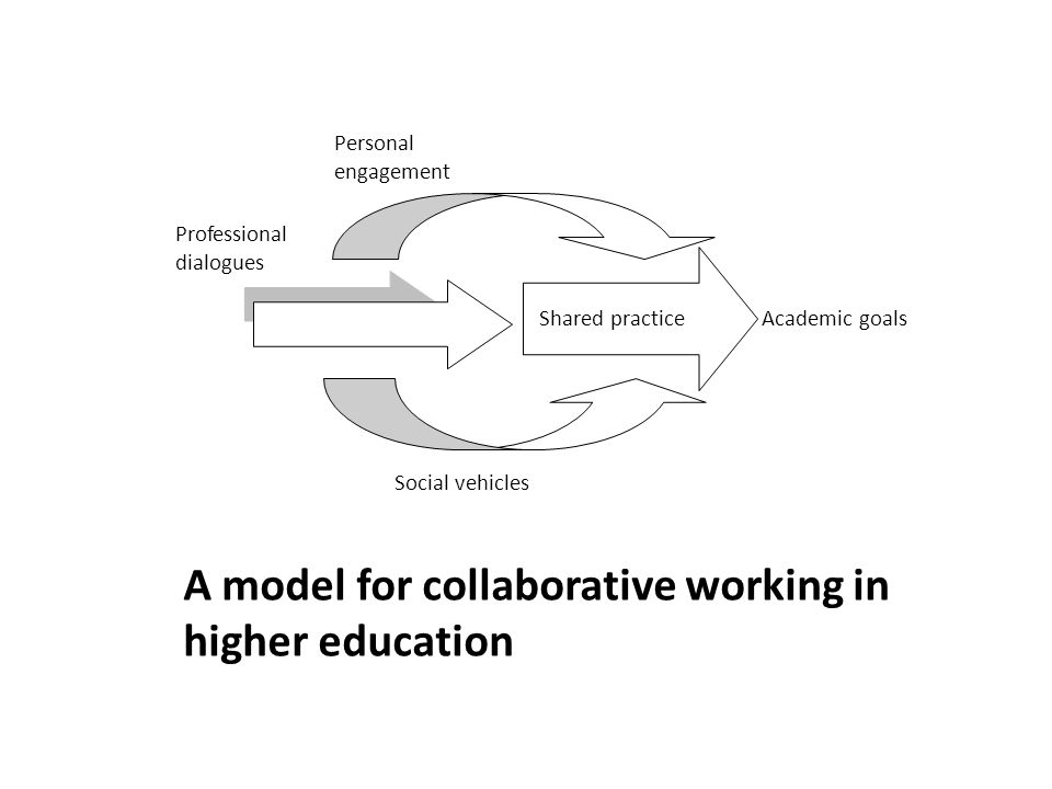 A model for collaborative working in higher education Social vehicles Academic goals Personal engagement Professional dialogues Shared practice