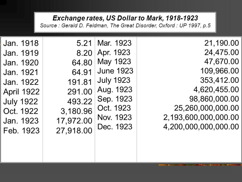 Exchange rates, US Dollar to Mark, 1918-1923 Source : Gerald D.