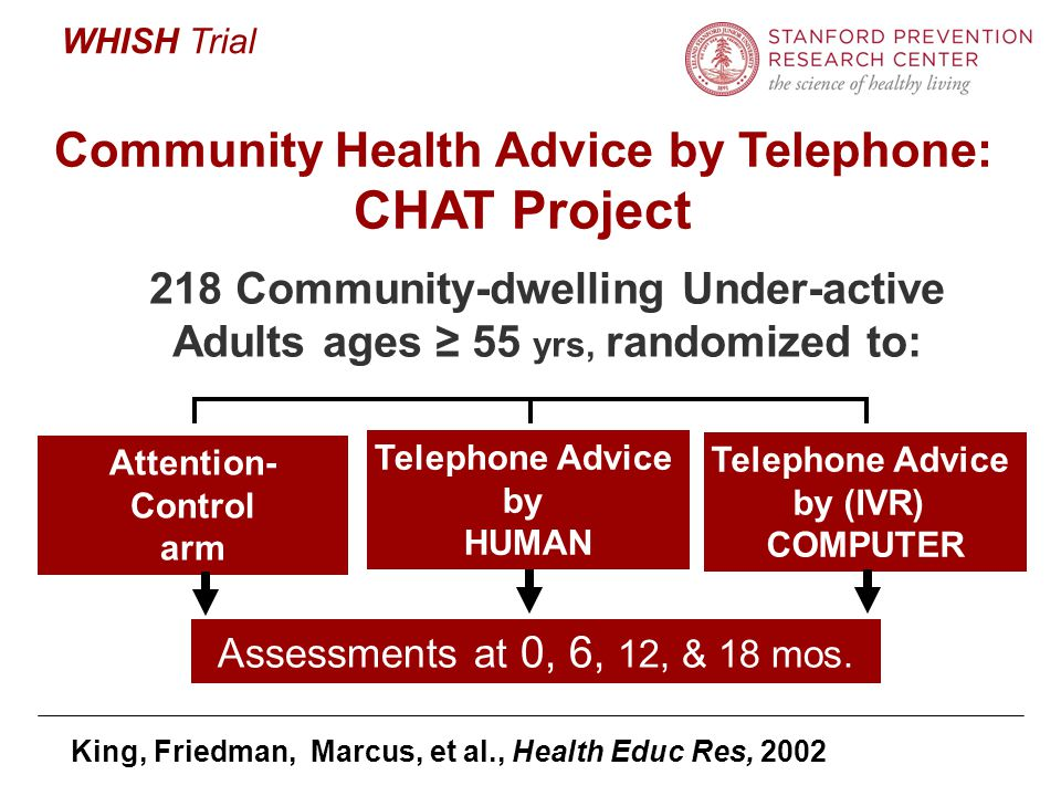 WHISH Trial 218 Community-dwelling Under-active Adults ages ≥ 55 yrs, randomized to: Community Health Advice by Telephone: CHAT Project Telephone Advice by (IVR) COMPUTER Attention- Control arm Telephone Advice by HUMAN Assessments at 0, 6, 12, & 18 mos.