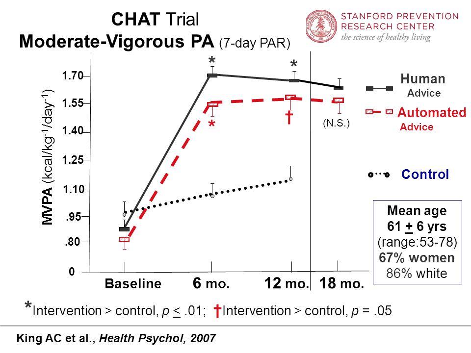 WHISH Trial MVPA ( kcal/kg -1 /day -1 ) Baseline 6 mo.