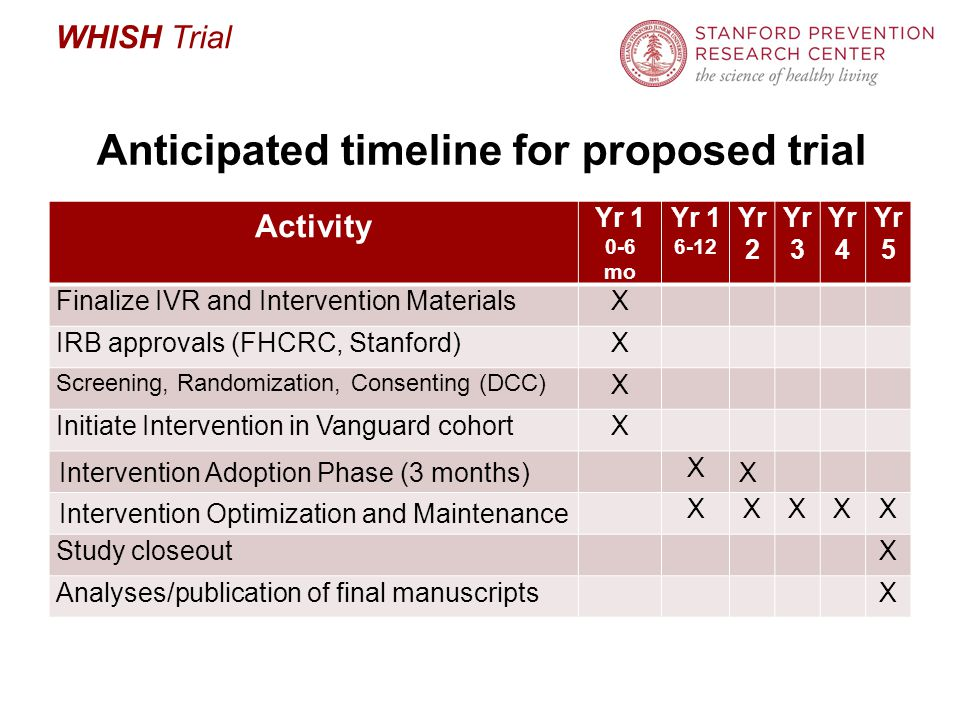 WHISH Trial Anticipated timeline for proposed trial Activity Yr 1 0-6 mo Yr 1 6-12 Yr 2 Yr 3 Yr 4 Yr 5 Finalize IVR and Intervention MaterialsX IRB approvals (FHCRC, Stanford)X Screening, Randomization, Consenting (DCC) X Initiate Intervention in Vanguard cohortX Intervention Adoption Phase (3 months) X X Intervention Optimization and Maintenance XXXXX Study closeout X Analyses/publication of final manuscripts X