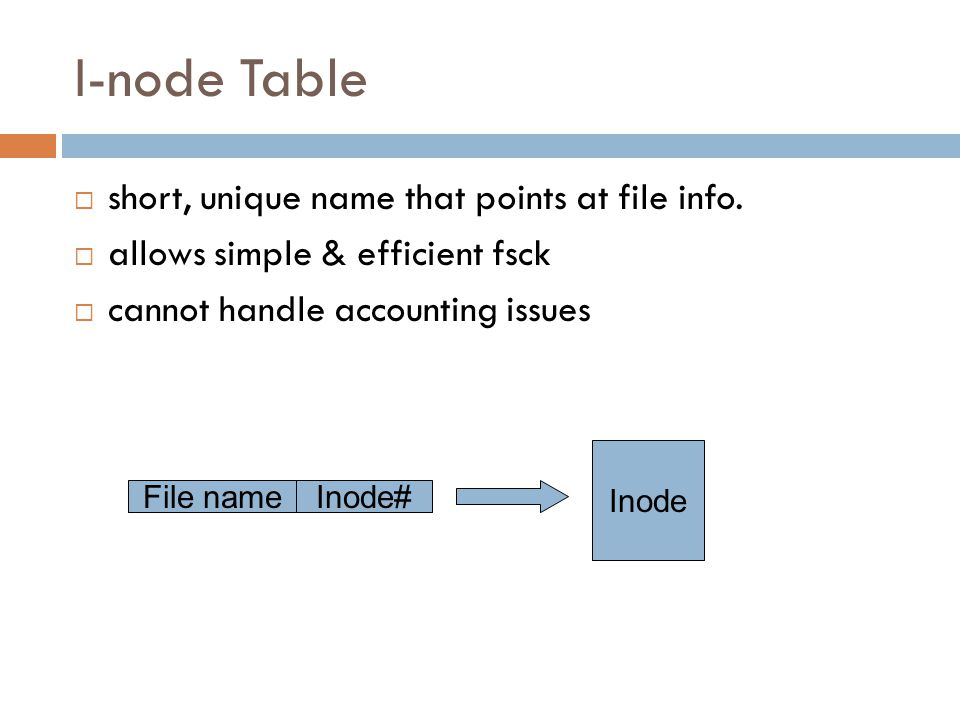 I-node Table  short, unique name that points at file info.