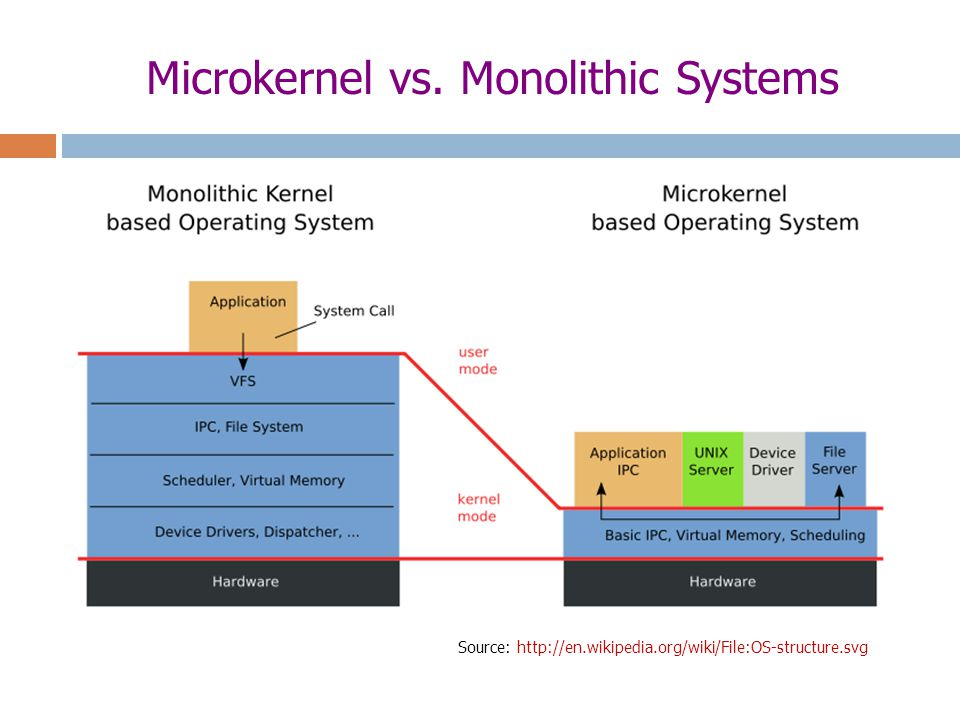 Microkernel vs. Monolithic Systems Source: http://en.wikipedia.org/wiki/File:OS-structure.svg