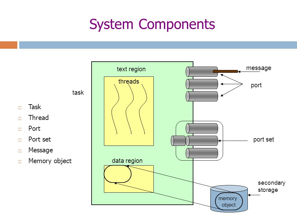 System Components task text region threads portport set message  Task  Thread  Port  Port set  Message  Memory object data region memory object secondary storage