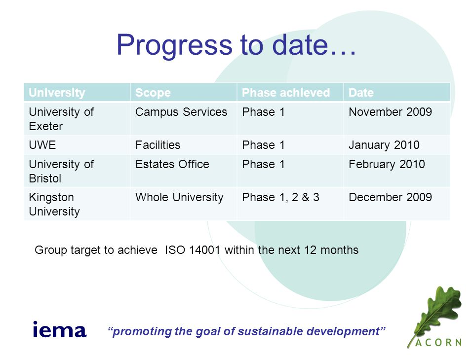 promoting the goal of sustainable development iema Progress to date… UniversityScopePhase achievedDate University of Exeter Campus ServicesPhase 1November 2009 UWEFacilitiesPhase 1January 2010 University of Bristol Estates OfficePhase 1February 2010 Kingston University Whole UniversityPhase 1, 2 & 3December 2009 Group target to achieve ISO 14001 within the next 12 months