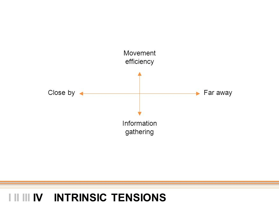 II INTRINSIC TENSIONS I IIIIV Movement efficiency Information gathering Close byFar away