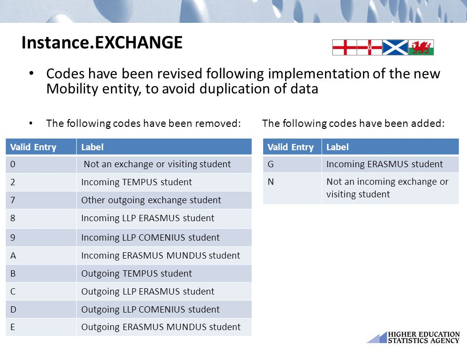 Instance.EXCHANGE Codes have been revised following implementation of the new Mobility entity, to avoid duplication of data The following codes have been removed: The following codes have been added: Valid EntryLabel 0 Not an exchange or visiting student 2Incoming TEMPUS student 7Other outgoing exchange student 8Incoming LLP ERASMUS student 9Incoming LLP COMENIUS student A Incoming ERASMUS MUNDUS student BOutgoing TEMPUS student C Outgoing LLP ERASMUS student DOutgoing LLP COMENIUS student EOutgoing ERASMUS MUNDUS student Valid EntryLabel GIncoming ERASMUS student NNot an incoming exchange or visiting student