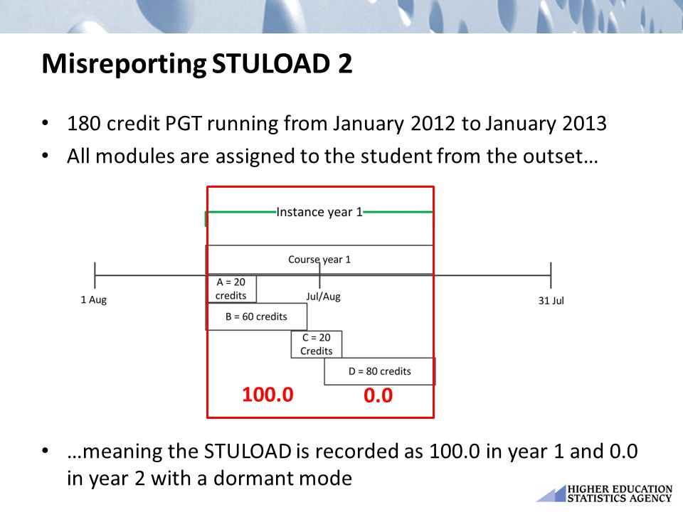 Misreporting STULOAD 2 180 credit PGT running from January 2012 to January 2013 All modules are assigned to the student from the outset… …meaning the STULOAD is recorded as 100.0 in year 1 and 0.0 in year 2 with a dormant mode 100.0 0.0