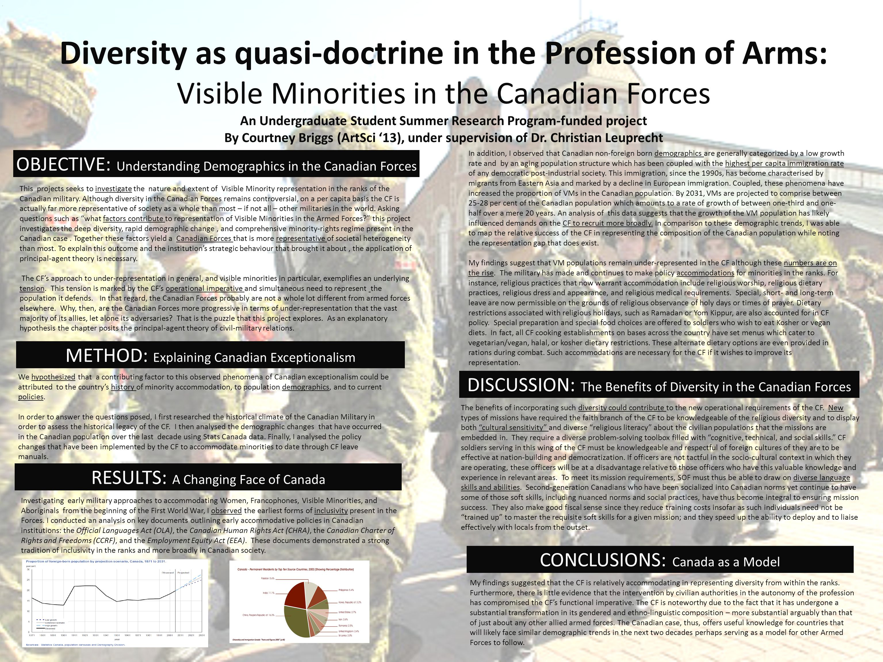 Diversity as quasi-doctrine in the Profession of Arms: Visible Minorities in the Canadian Forces An Undergraduate Student Summer Research Program-fund