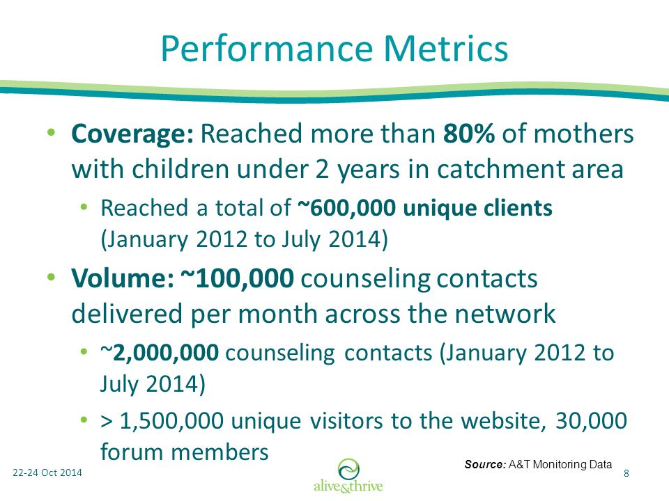 22-24 Oct 2014 8 Performance Metrics Coverage: Reached more than 80% of mothers with children under 2 years in catchment area Reached a total of ~600,000 unique clients (January 2012 to July 2014) Volume: ~100,000 counseling contacts delivered per month across the network ~2,000,000 counseling contacts (January 2012 to July 2014) > 1,500,000 unique visitors to the website, 30,000 forum members Source: A&T Monitoring Data