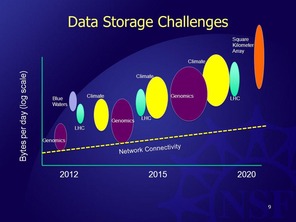 Data Storage Challenges 9 Bytes per day (log scale) 201220152020 Genomics LHC Blue Waters Climate Square Kilometer Array Network Connectivity Climate Genomics LHC Climate