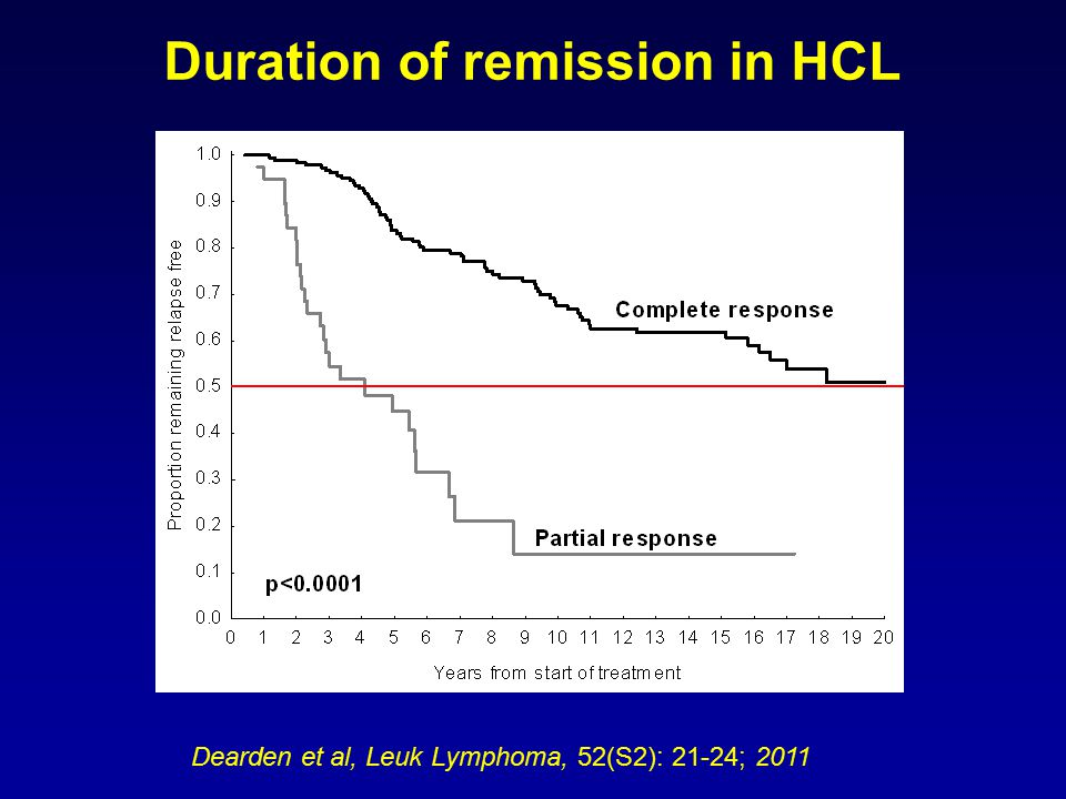 Duration of remission in HCL Dearden et al, Leuk Lymphoma, 52(S2): 21-24; 2011