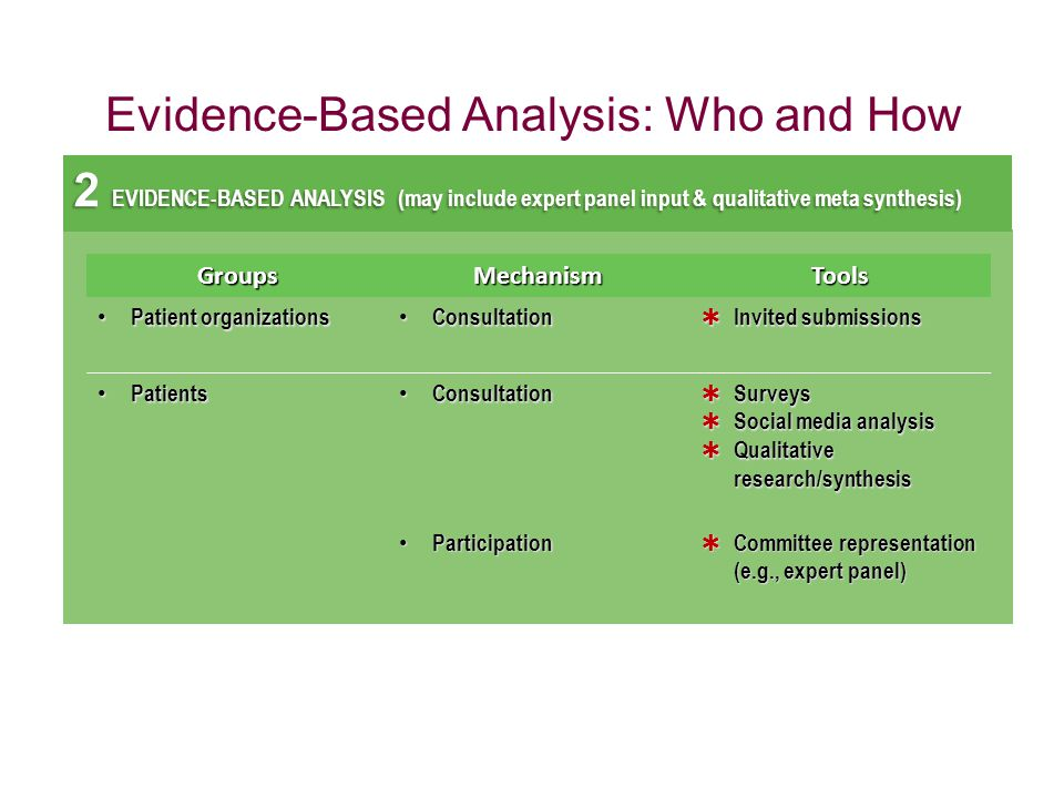 Evidence-Based Analysis: Who and How 2 EVIDENCE-BASED ANALYSIS (may include expert panel input & qualitative meta synthesis) GroupsMechanismTools Patient organizations Patient organizations Consultation Consultation  Invited submissions Patients Patients Consultation Consultation  Surveys  Social media analysis  Qualitative research/synthesis Participation Participation  Committee representation (e.g., expert panel)