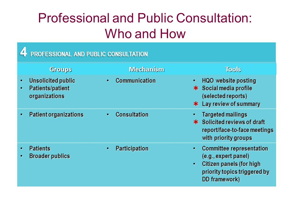 Professional and Public Consultation: Who and How 4 PROFESSIONAL AND PUBLIC CONSULTATION GroupsMechanismTools Unsolicited public Unsolicited public Pa