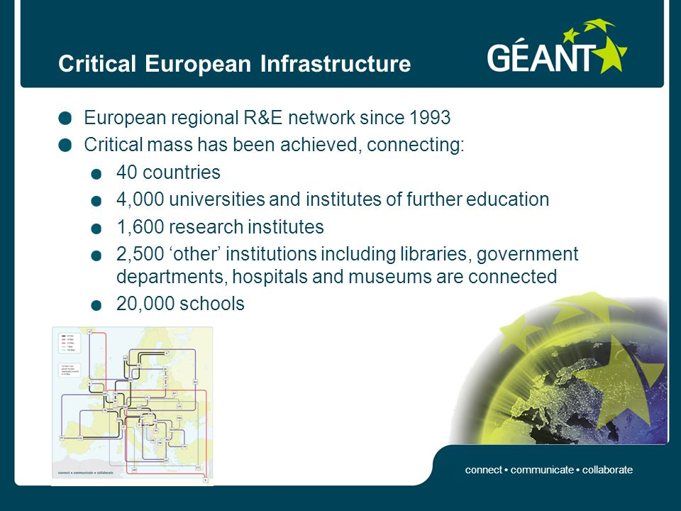 connect communicate collaborate Critical European Infrastructure European regional R&E network since 1993 Critical mass has been achieved, connecting: 40 countries 4,000 universities and institutes of further education 1,600 research institutes 2,500 'other' institutions including libraries, government departments, hospitals and museums are connected 20,000 schools