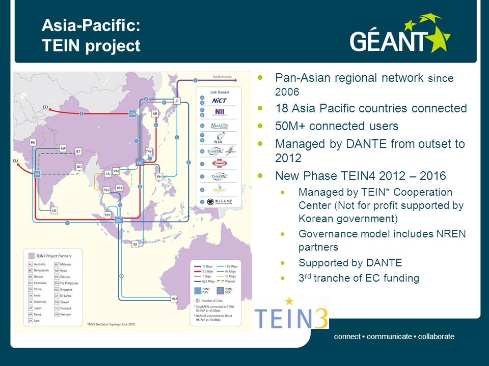 connect communicate collaborate Asia-Pacific: TEIN project Pan-Asian regional network since 2006 18 Asia Pacific countries connected 50M+ connected users Managed by DANTE from outset to 2012 New Phase TEIN4 2012 – 2016 Managed by TEIN* Cooperation Center (Not for profit supported by Korean government) Governance model includes NREN partners Supported by DANTE 3 rd tranche of EC funding