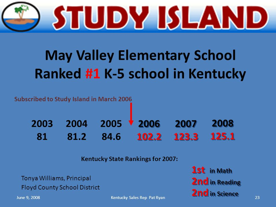 June 9, 2008Kentucky Sales Rep Pat Ryan23 May Valley Elementary School Ranked #1 K-5 school in Kentucky Subscribed to Study Island in March 2006 2003 81 2006 102.2 2006 102.2 2005 84.6 2004 81.2 2007 123.3 2007 123.3 1st in Math 2nd in Reading 2nd in Science Kentucky State Rankings for 2007: Floyd County School District Tonya Williams, Principal 2008 125.1 2008 125.1