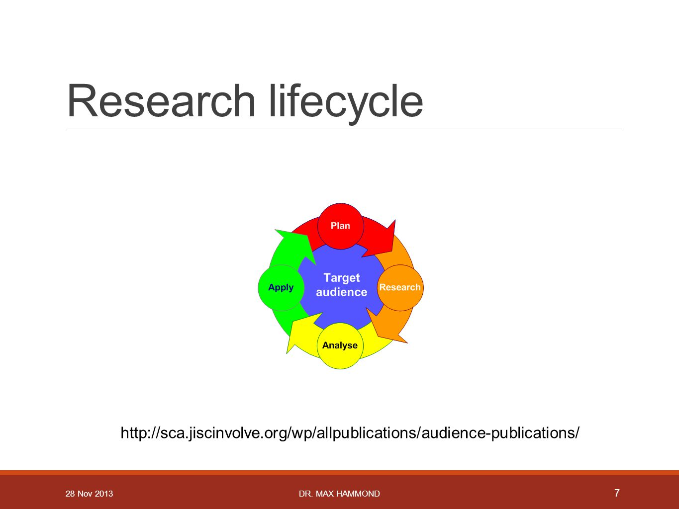 Research lifecycle http://sca.jiscinvolve.org/wp/allpublications/audience-publications/ 7 DR.