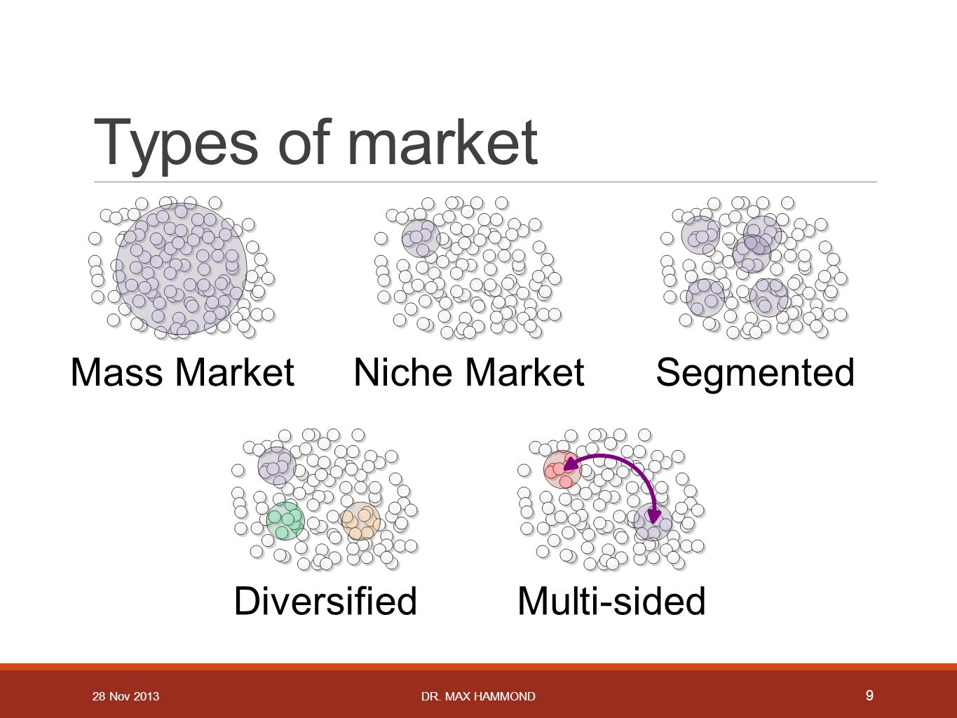 Types of market Mass MarketNiche MarketSegmented Multi-sidedDiversified 9 DR.