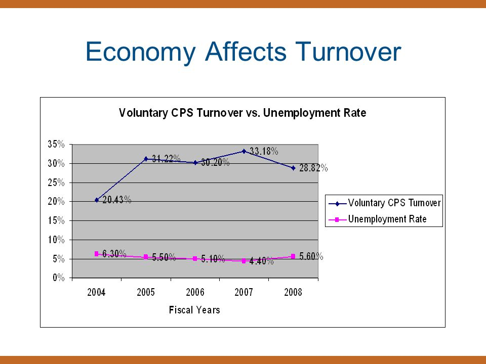 Economy Affects Turnover