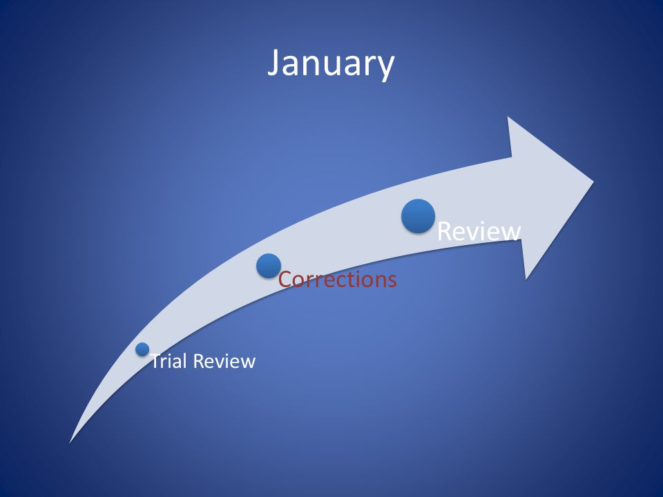 January Trial Review Corrections Review