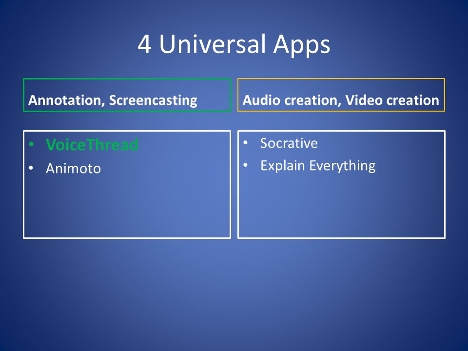 4 Universal Apps Annotation, Screencasting VoiceThread Animoto Audio creation, Video creation Socrative Explain Everything