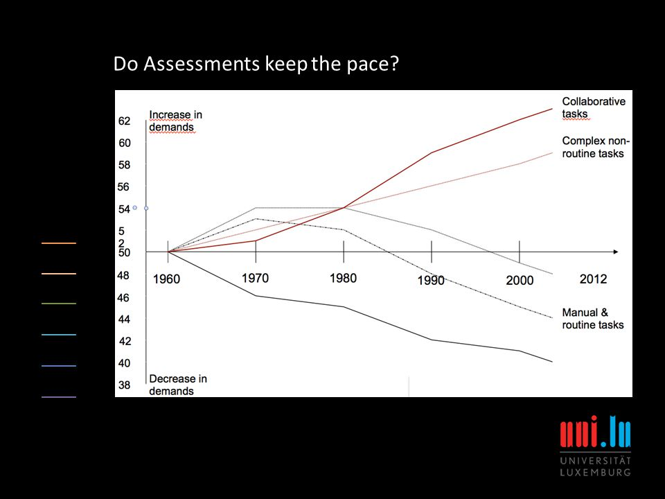 Do Assessments keep the pace
