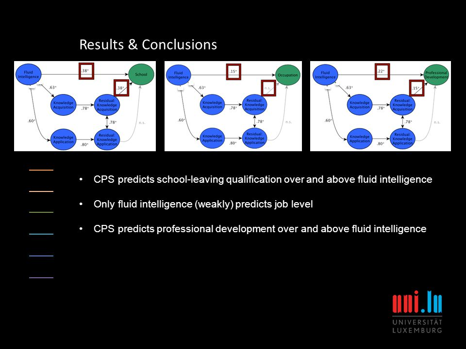 Results & Conclusions CPS predicts school-leaving qualification over and above fluid intelligence Only fluid intelligence (weakly) predicts job level CPS predicts professional development over and above fluid intelligence