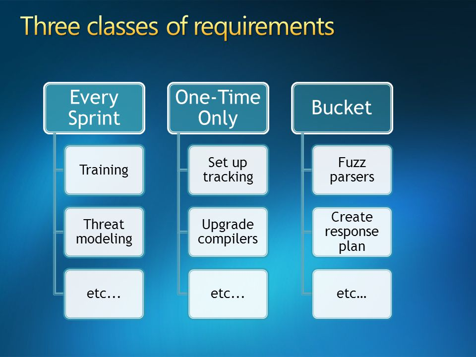 Every Sprint Training Threat modeling etc...One-Time Only Set up tracking Upgrade compilers etc...