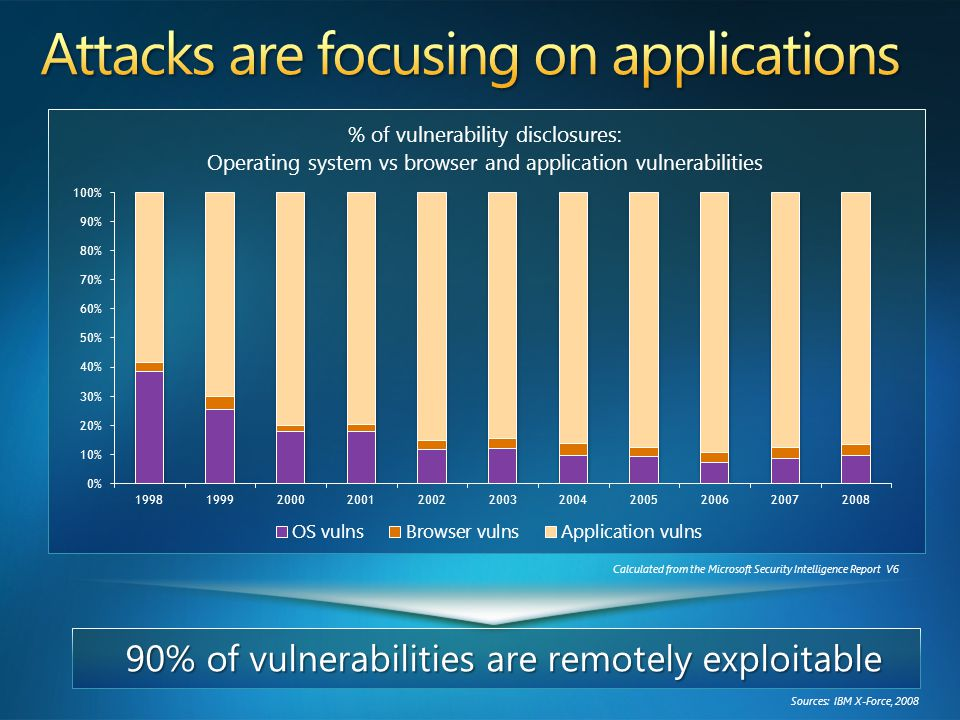 Calculated from the Microsoft Security Intelligence Report V6 90% of vulnerabilities are remotely exploitable Sources: IBM X-Force, 2008
