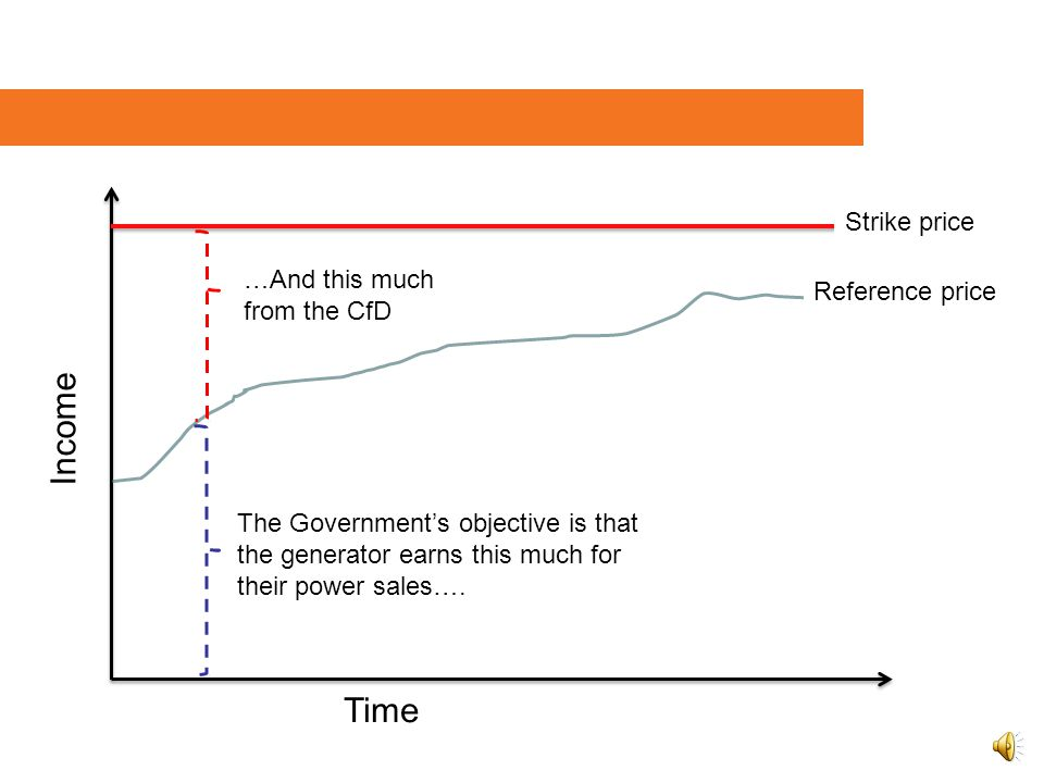 Strike price Reference price Time Income The Government's objective is that the generator earns this much for their power sales….
