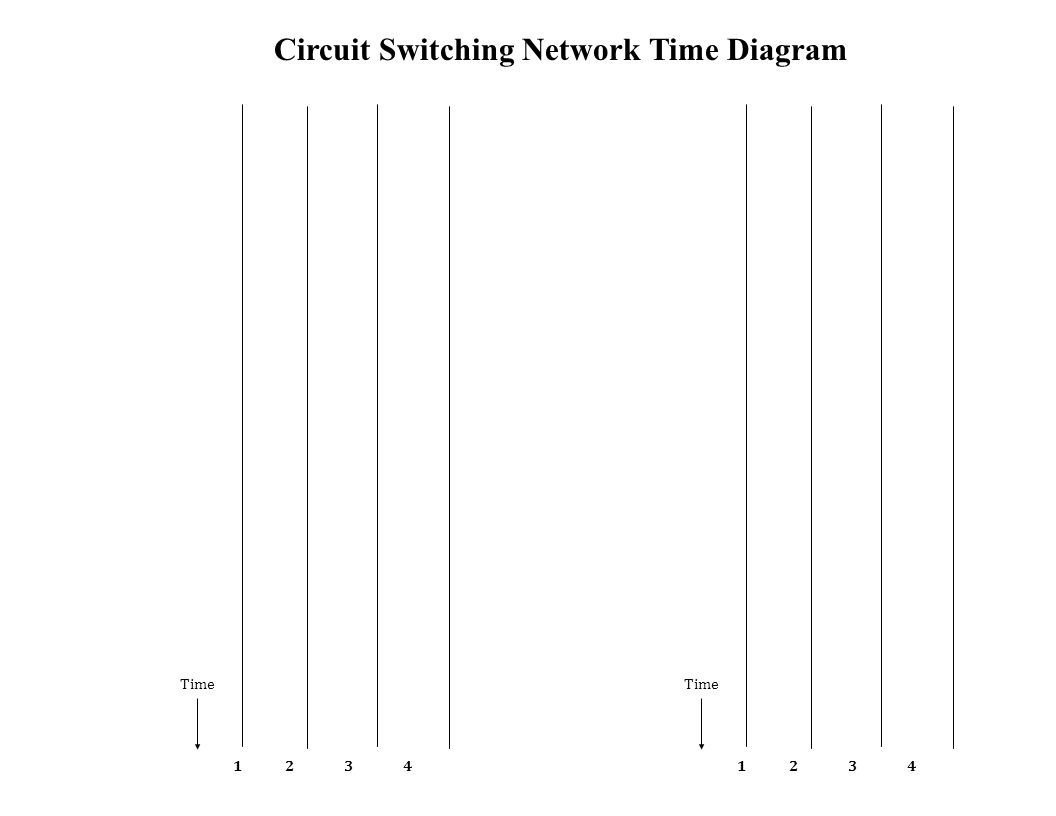 Time 1 2 3 4 Time 1 2 3 4 Circuit Switching Network Time Diagram