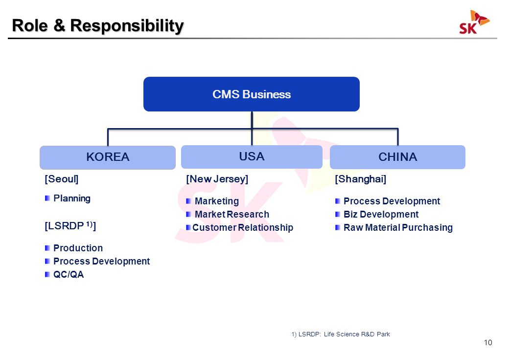 10 KOREA [Seoul] Planning [LSRDP 1) ] Production Process Development QC/QA USA [New Jersey] Marketing Market Research Customer Relationship CHINA [Shanghai] Process Development Biz Development Raw Material Purchasing CMS Business Role & Responsibility 1) LSRDP: Life Science R&D Park