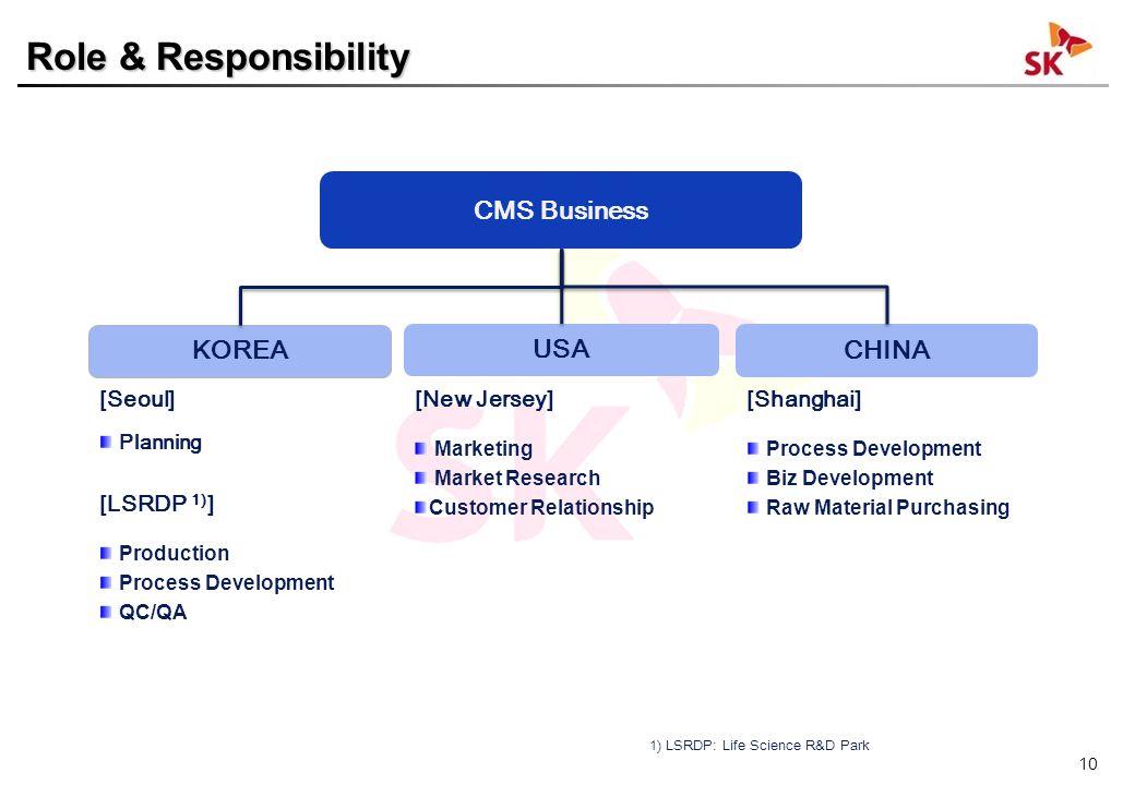 10 KOREA [Seoul] Planning [LSRDP 1) ] Production Process Development QC/QA USA [New Jersey] Marketing Market Research Customer Relationship CHINA [Sha