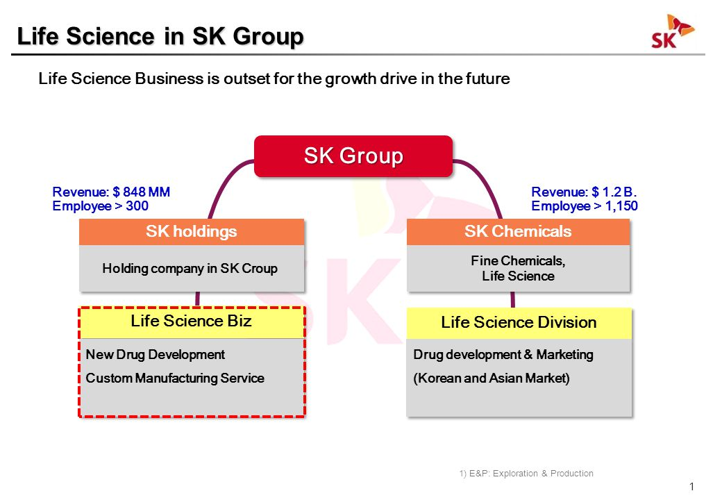 1 SK holdings SK Chemicals Life Science Biz Life Science Division Revenue: $ 848 MM Employee > 300 Revenue: $ 1.2 B. Employee > 1,150 Life Science Bus