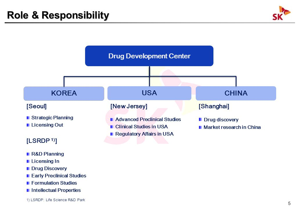 5 KOREA [Seoul] Strategic Planning Licensing Out [LSRDP 1) ] R&D Planning Licensing In Drug Discovery Early Preclinical Studies Formulation Studies Intellectual Properties USA [New Jersey] Advanced Preclinical Studies Clinical Studies in USA Regulatory Affairs in USA CHINA [Shanghai] Drug discovery Market research in China 1) LSRDP: Life Science R&D Park Drug Development Center Role & Responsibility