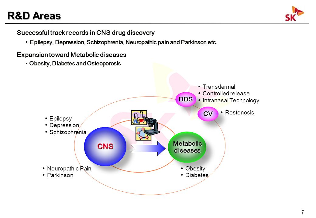 7 Neuropathic Pain Parkinson MetabolicdiseasesMetabolicdiseases CNSCNS Obesity Diabetes Epilepsy Depression Schizophrenia DDSDDS Transdermal Controlle