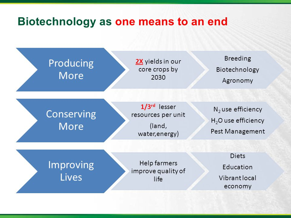 Biotechnology as one means to an end Producing More 2X yields in our core crops by 2030 Breeding Biotechnology Agronomy Conserving More 1/3 rd lesser