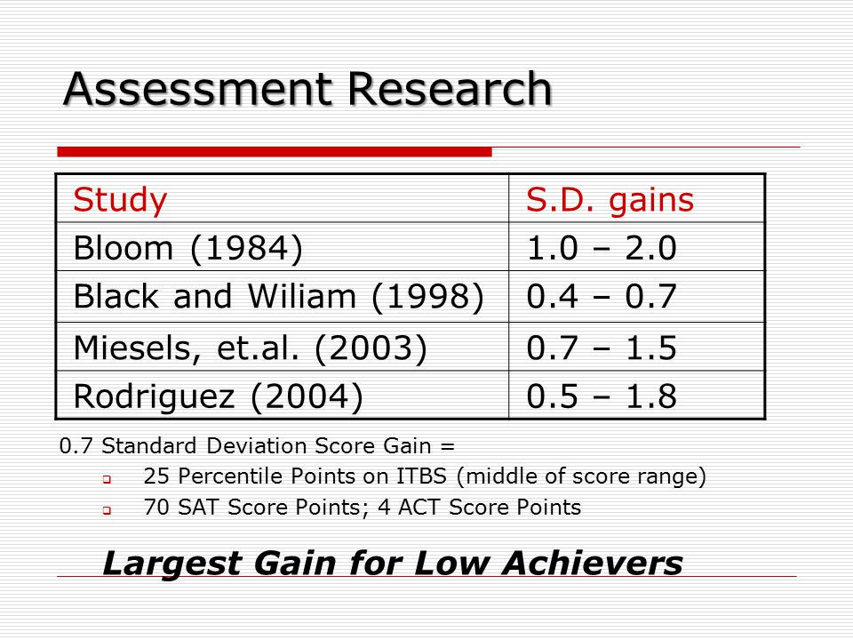Assessment Research 0.7 Standard Deviation Score Gain =  25 Percentile Points on ITBS (middle of score range)  70 SAT Score Points; 4 ACT Score Points Largest Gain for Low Achievers StudyS.D.
