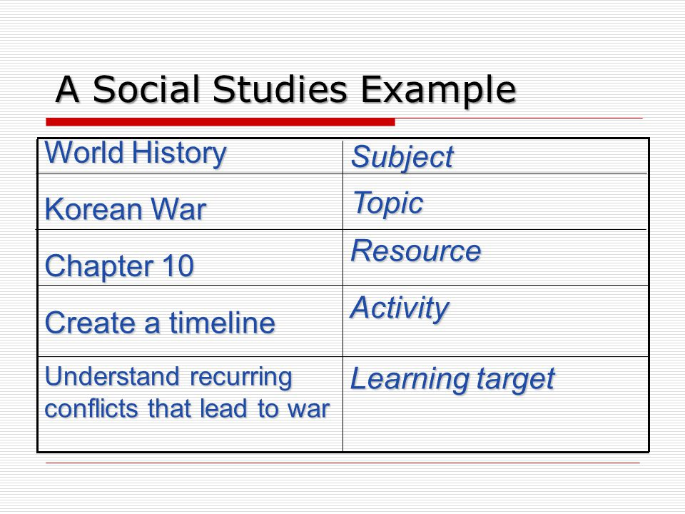 A Social Studies Example Learning target Understand recurring conflicts that lead to war Activity Chapter 10 Korean War World History Create a timeline Resource Topic Subject