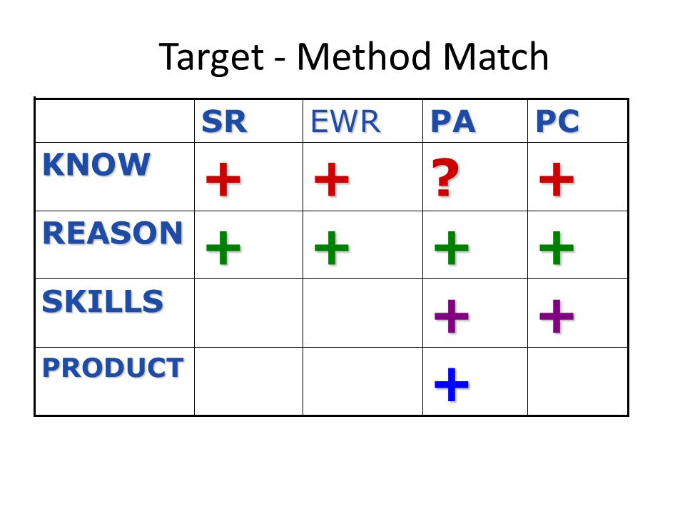 Target - Method Match +PRODUCT ++SKILLS++++REASON +?++KNOW PCPAEWRSR