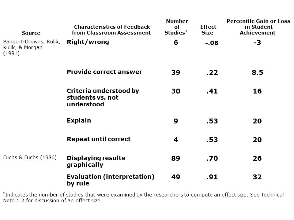 Source Characteristics of Feedback from Classroom Assessment Number of Studies * Effect Size Percentile Gain or Loss in Student Achievement Bangert-Drowns, Kulik, Kulik, & Morgan (1991) Right/wrong 6 -.08 -3 Provide correct answer 39.22 8.5 Criteria understood by students vs.