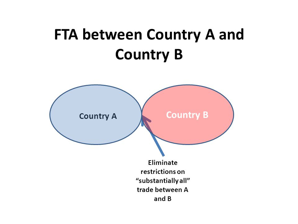 Country A CU between Country A and Country B Eliminate restrictions on substantially all trade between A and B Country B Create a common external customs regime ( substantially the same duties )