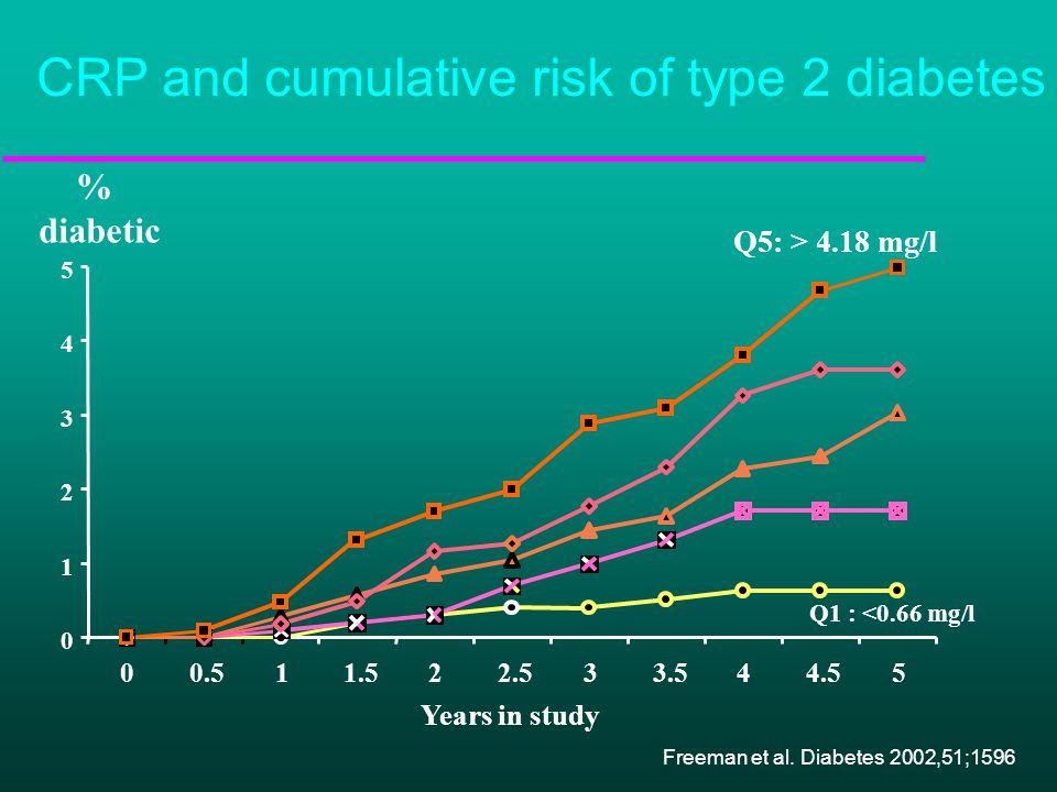 P<0.001 P=0.03 Quartile of hs-CRP (Range, mg/dL) P Trend <0.001  0.055 0.056–0.114 0.056–0.114 0.115–0.210 0.115–0.210  0.211  0.211 Relative Risk of MI Ridker.