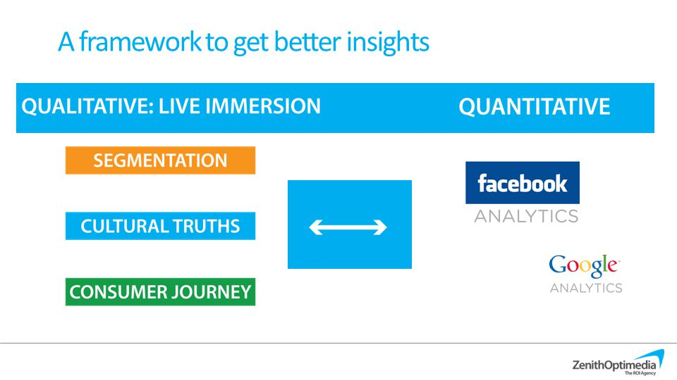 A framework to get better insights