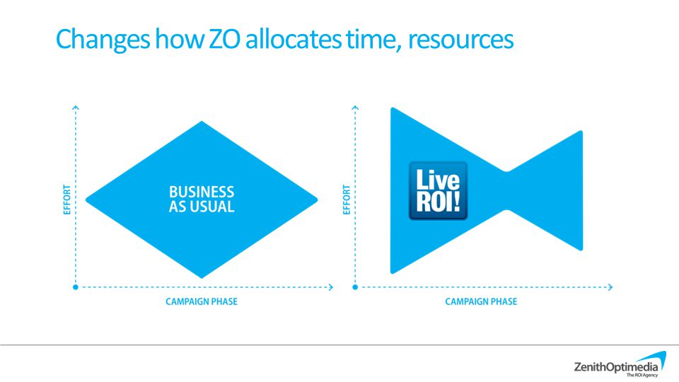 4 Changes how ZO allocates time, resources