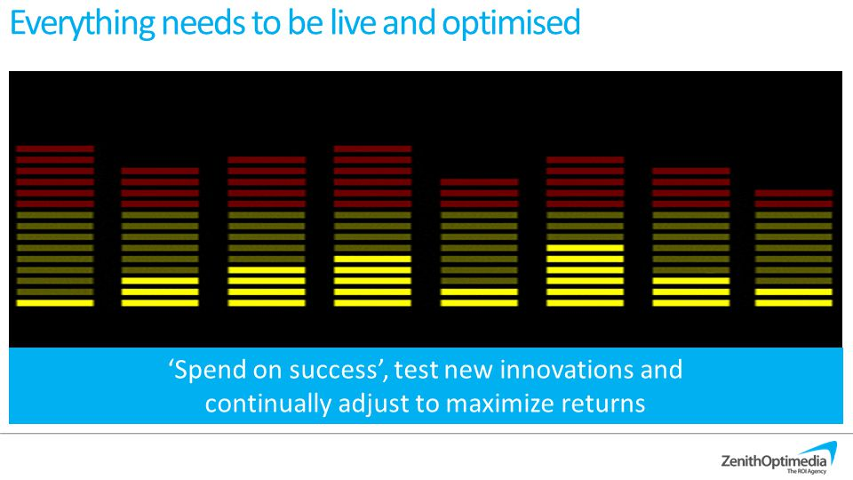 Everything needs to be live and optimised 'Spend on success', test new innovations and continually adjust to maximize returns