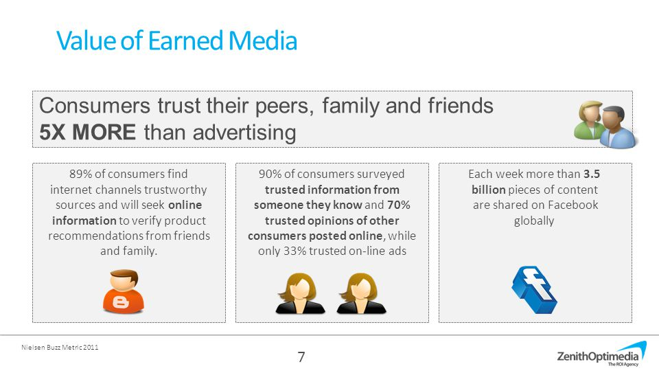 89% of consumers find internet channels trustworthy sources and will seek online information to verify product recommendations from friends and family.